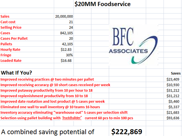BFC Associates ROI Calculator